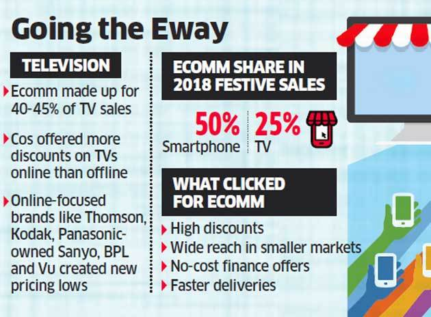 Festive cheer: Ecommerce share in phone, TV sales on a high