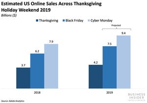 US e-commerce sales surpassed $4 billion on Thanksgiving`